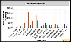 closed deals crm dashboard