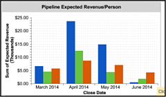 expected revenue crm dashboard