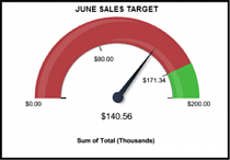 monthly targets crm dashboard