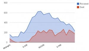 Google Meter Daily Email Traffic