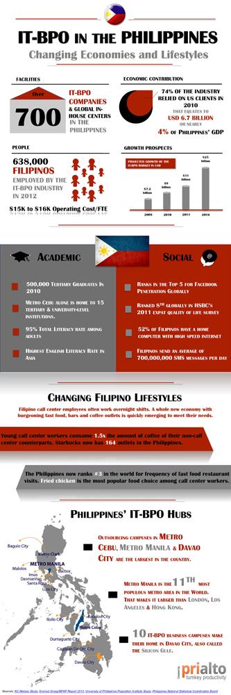 Prialto Philippines BPO Infographic - 1