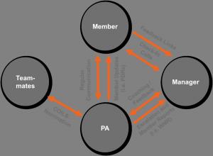 Prialto's Feedback Loop