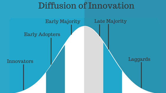 Diffusion of Innovation Technology adoption curve