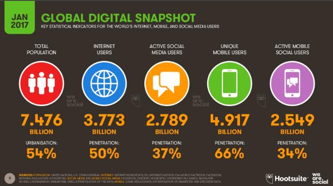 Global Social Media Usage 2016.png
