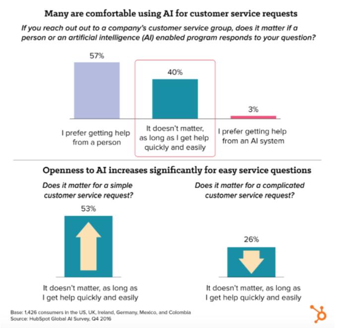 Hubspot Customer Service and AI Graph.png