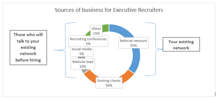 Source_of_Executive_Recruiters_Business-1.png