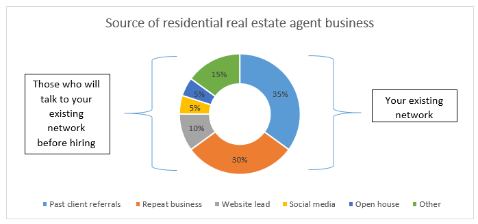 Source_of_Realtor_Business-1.png