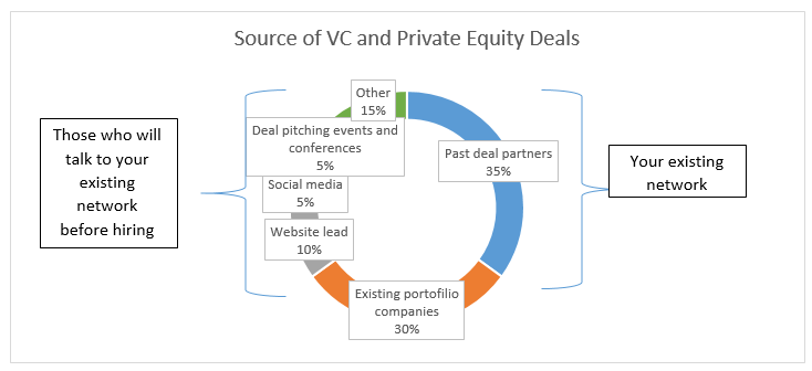 Source_of_VC__Private_Equity_Deals-2.png