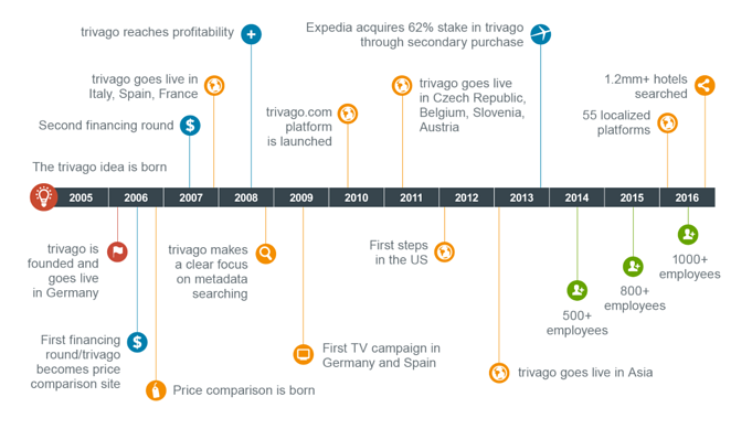 Trivago Company Timeline Investments Startup