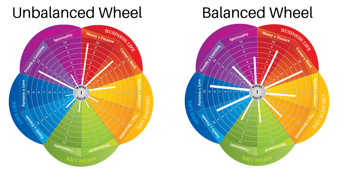 Graphic show a wheel of life that is unbalanced since most effort is invested in work, finance, and learning next to a wheel that is balanced since there is minimal variation between all of the life categories.