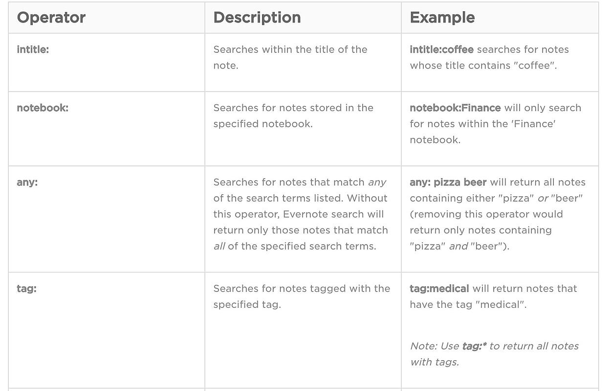 Figure 2. Use Evernote's advanced search syntax to quickly find what you're looking for.
