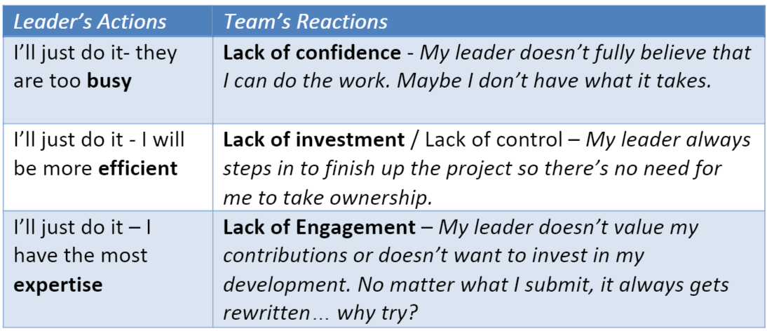 laura_mendelow_leader-reactions_team-reactions_graphic