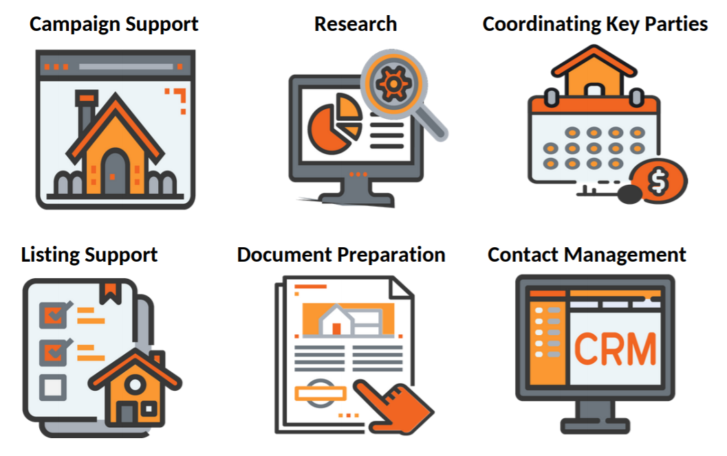 Icons for the six main real estate support services we offer. They are campaign support, listing support, research, coordinating key parties, document preparation, and contact management.