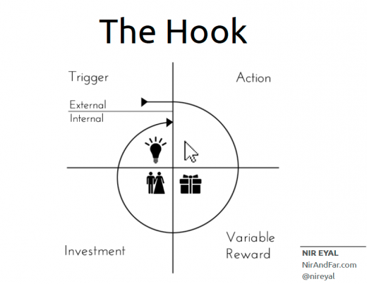 Increase Productivity with the Hook